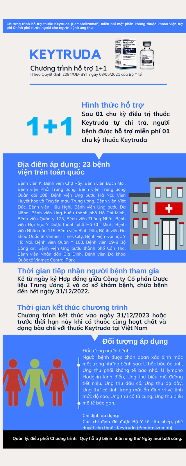 Infographic của chiến dịch